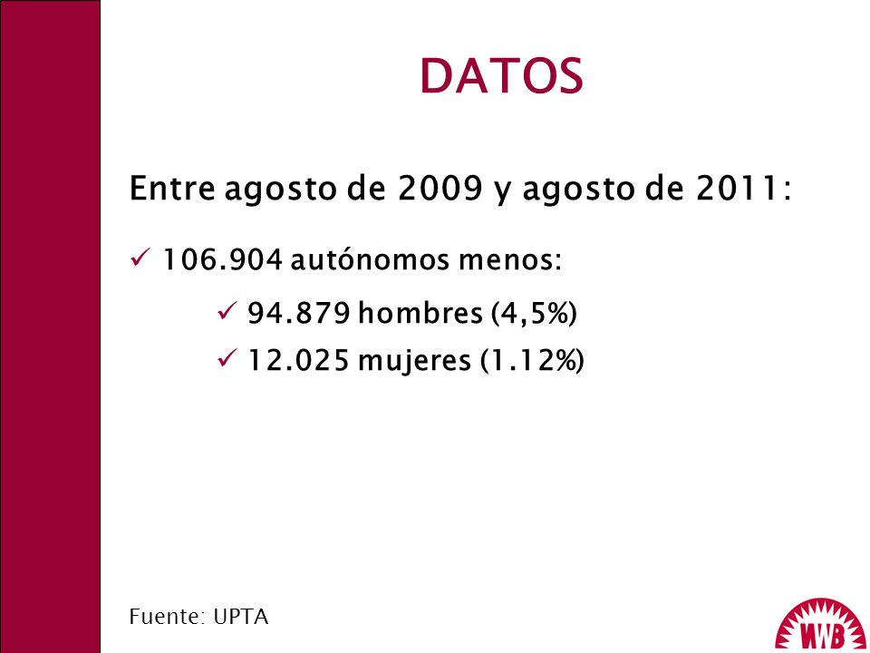 DATOS Entre agosto de 2009 y agosto de 2011: 106.904 autónomos menos: