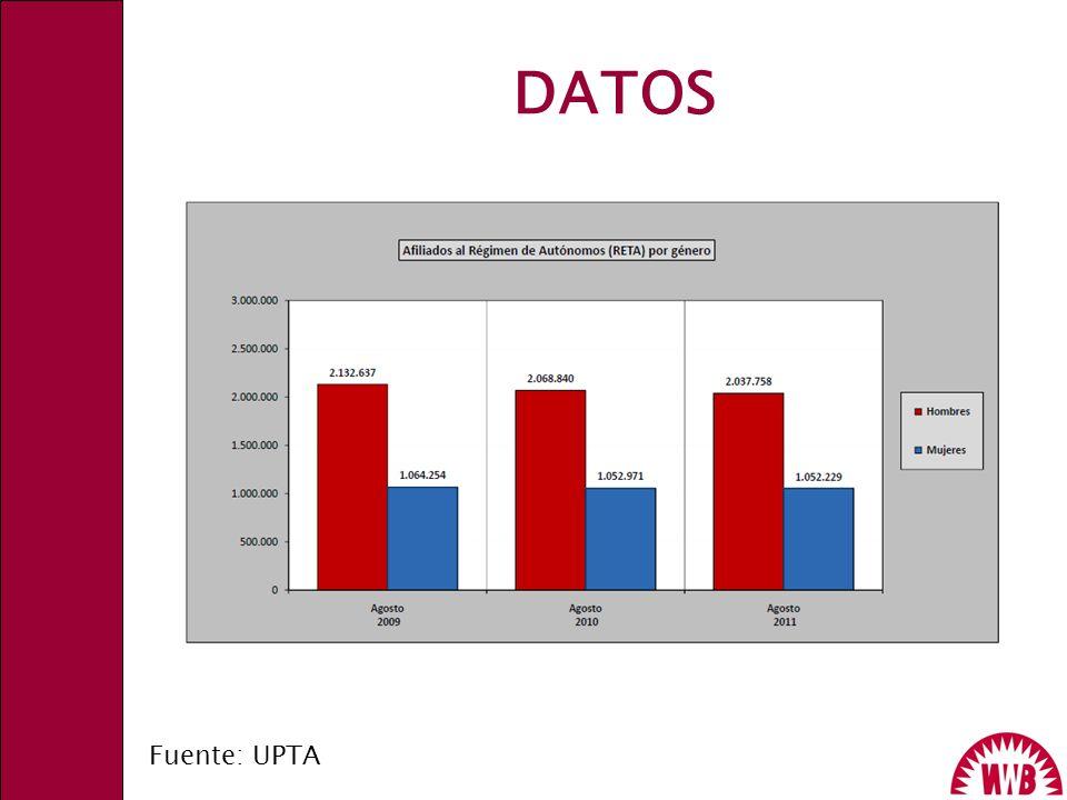 DATOS Fuente: UPTA