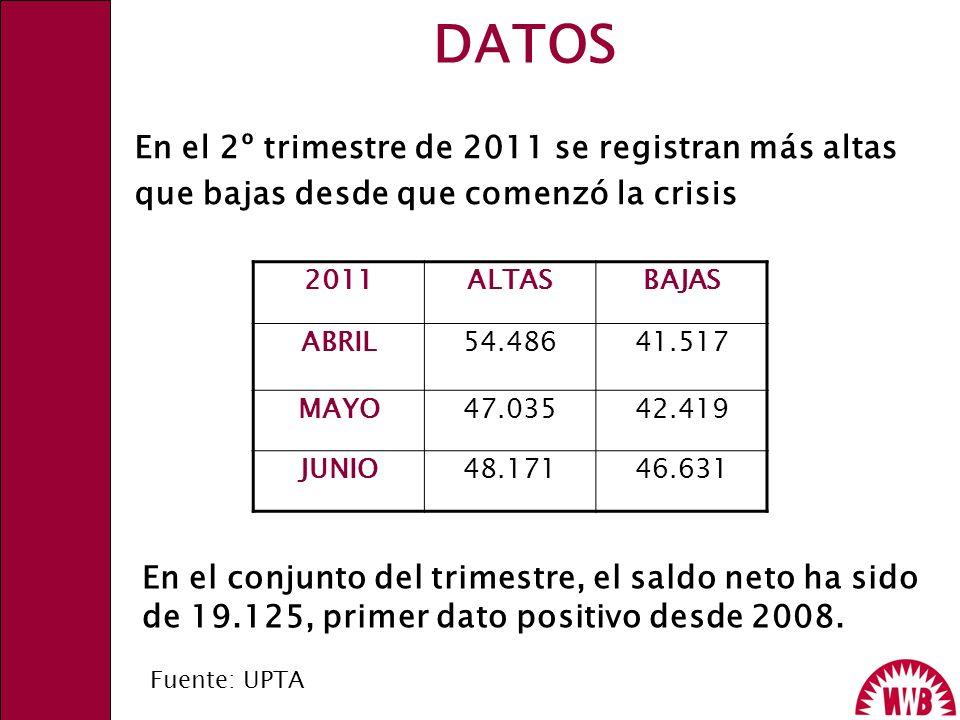 DATOS En el 2º trimestre de 2011 se registran más altas