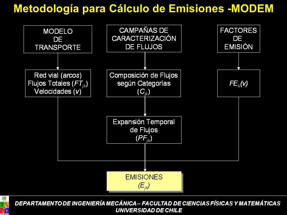 Metodología para Cálculo de Emisiones -MODEM