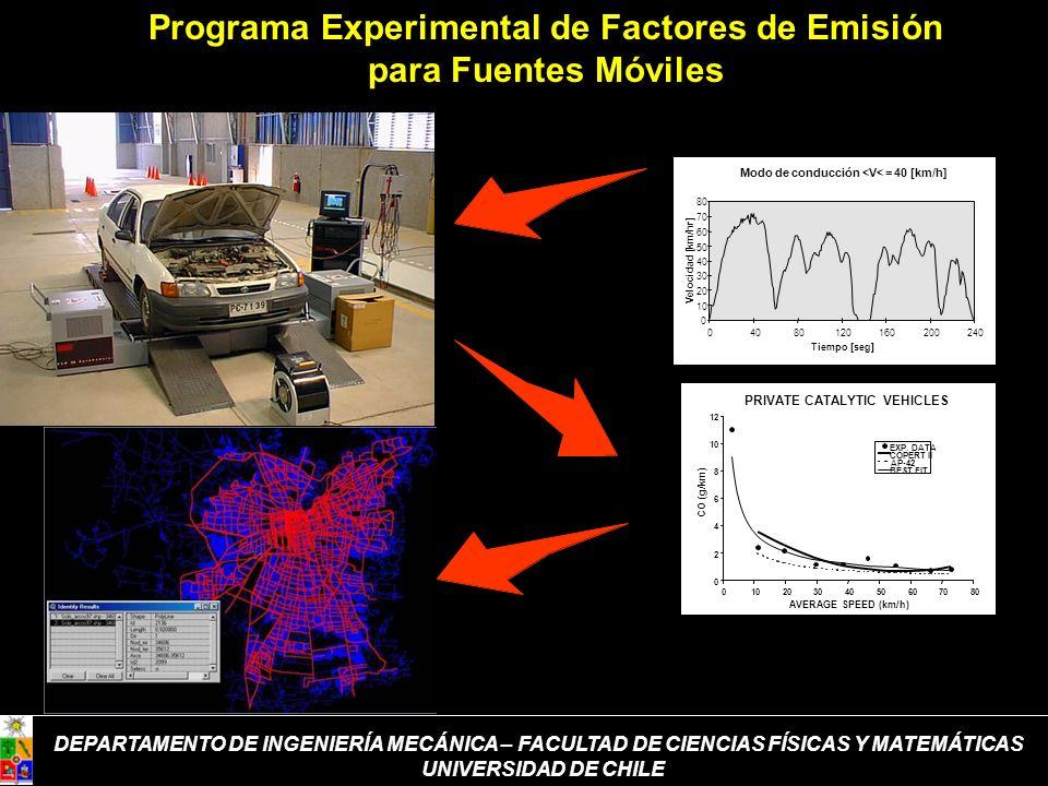 Programa Experimental de Factores de Emisión para Fuentes Móviles