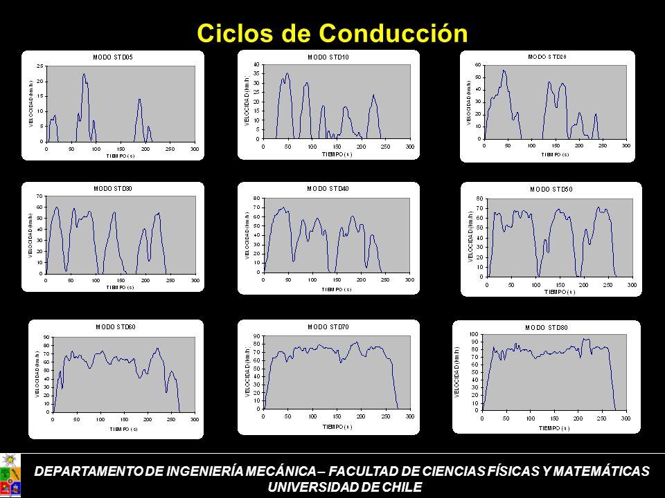 Ciclos de Conducción DEPARTAMENTO DE INGENIERÍA MECÁNICA – FACULTAD DE CIENCIAS FÍSICAS Y MATEMÁTICAS.