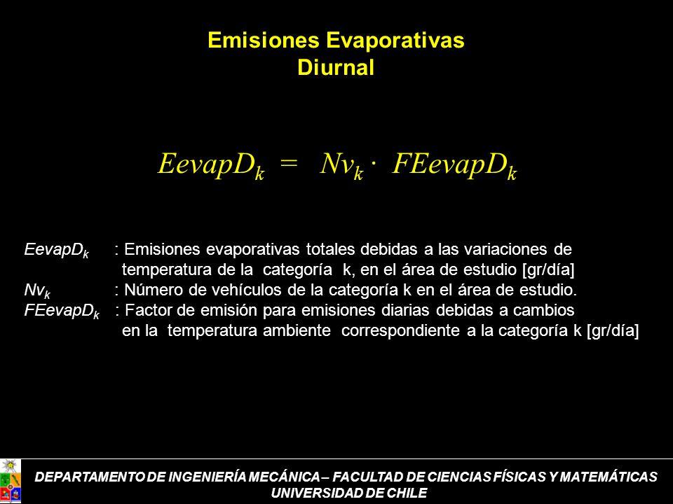 Emisiones Evaporativas