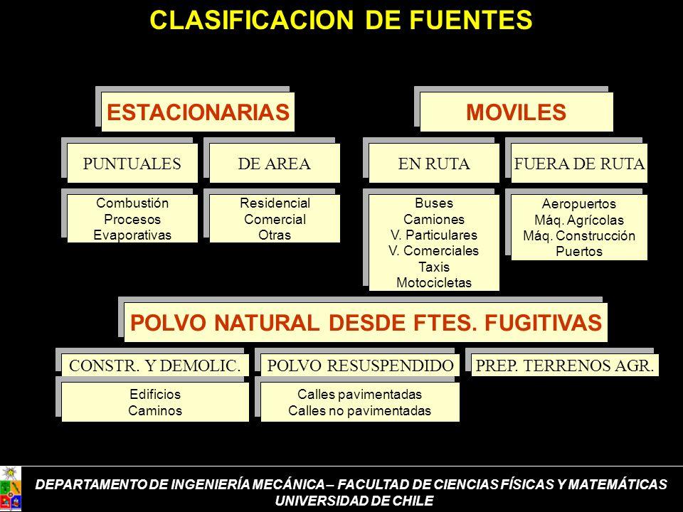 CLASIFICACION DE FUENTES POLVO NATURAL DESDE FTES. FUGITIVAS