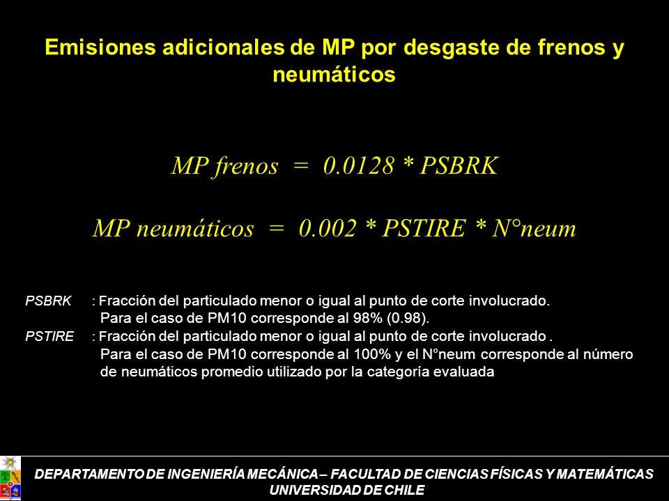 Emisiones adicionales de MP por desgaste de frenos y neumáticos