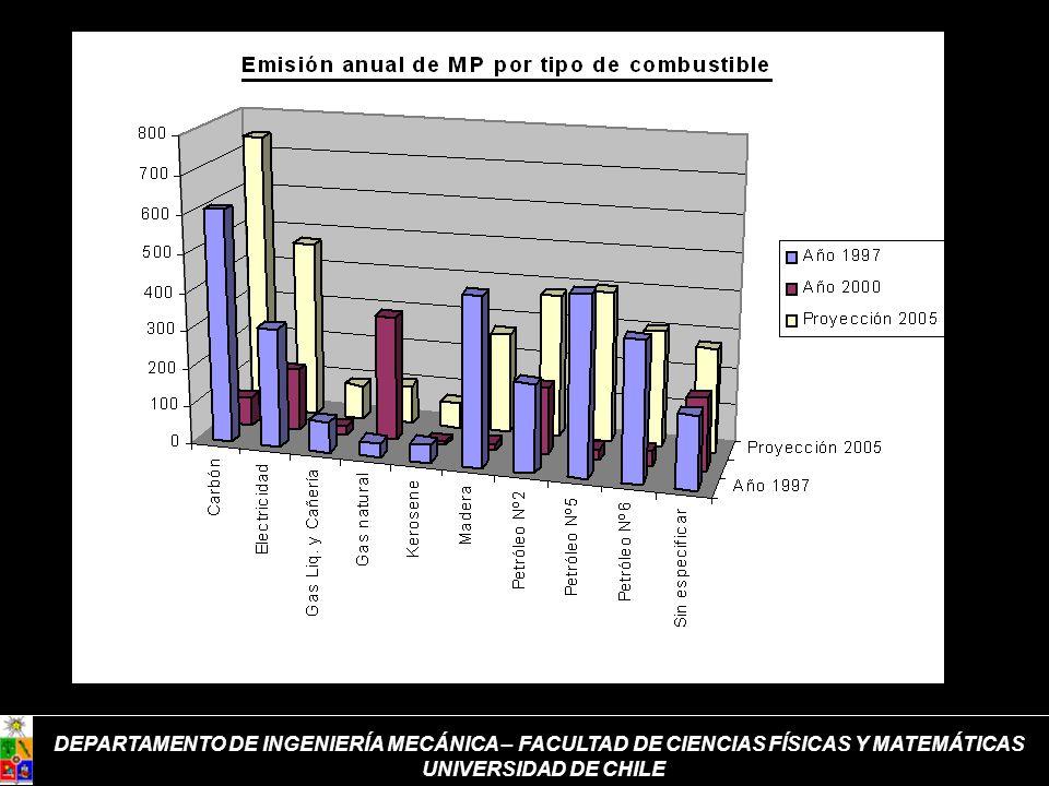DEPARTAMENTO DE INGENIERÍA MECÁNICA – FACULTAD DE CIENCIAS FÍSICAS Y MATEMÁTICAS