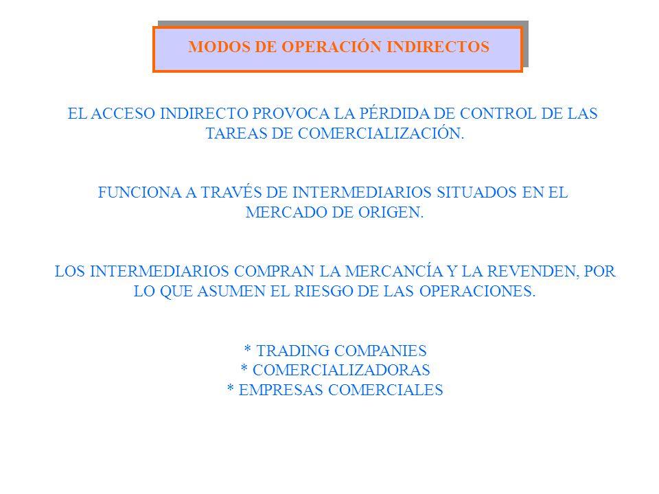 MODOS DE OPERACIÓN INDIRECTOS