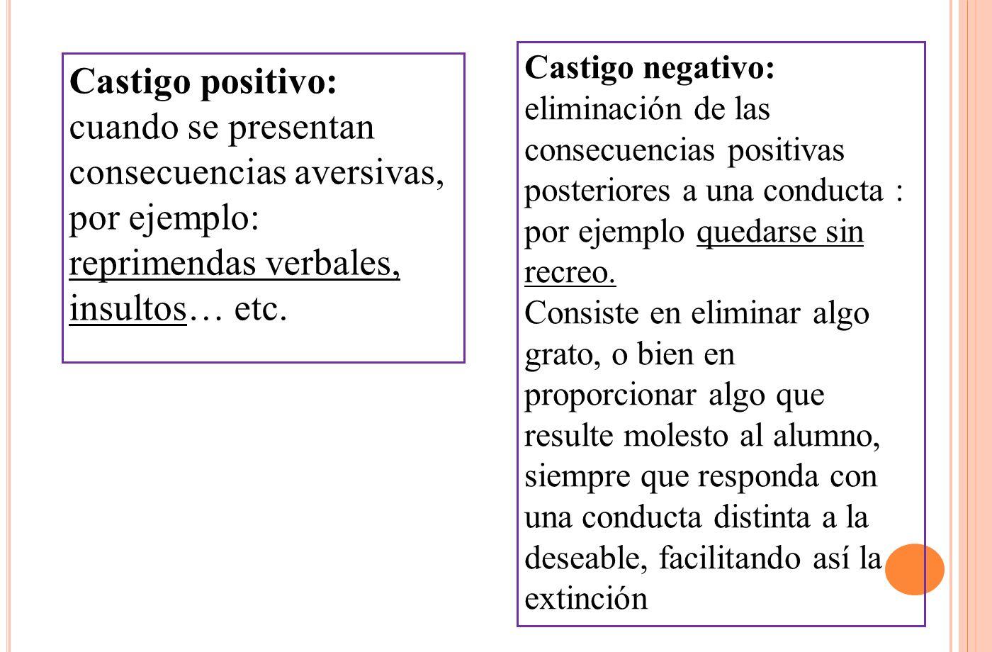 Castigo negativo: eliminación de las consecuencias positivas posteriores a una conducta : por ejemplo quedarse sin recreo.