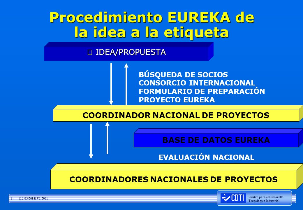 Procedimiento EUREKA de la idea a la etiqueta
