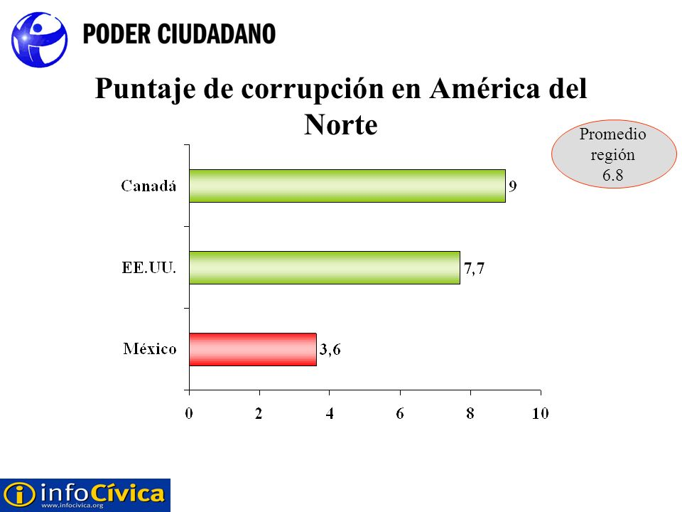 Puntaje de corrupción en América del Norte