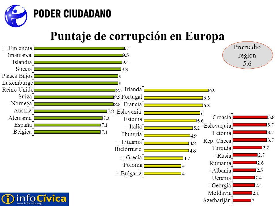 Puntaje de corrupción en Europa