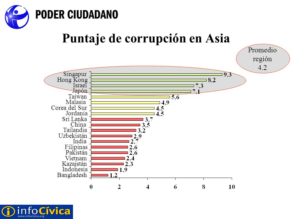 Puntaje de corrupción en Asia