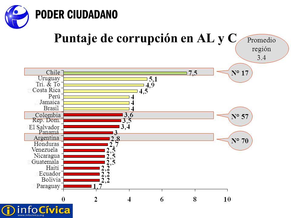 Puntaje de corrupción en AL y C