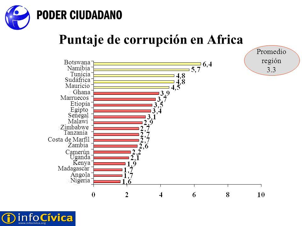Puntaje de corrupción en Africa