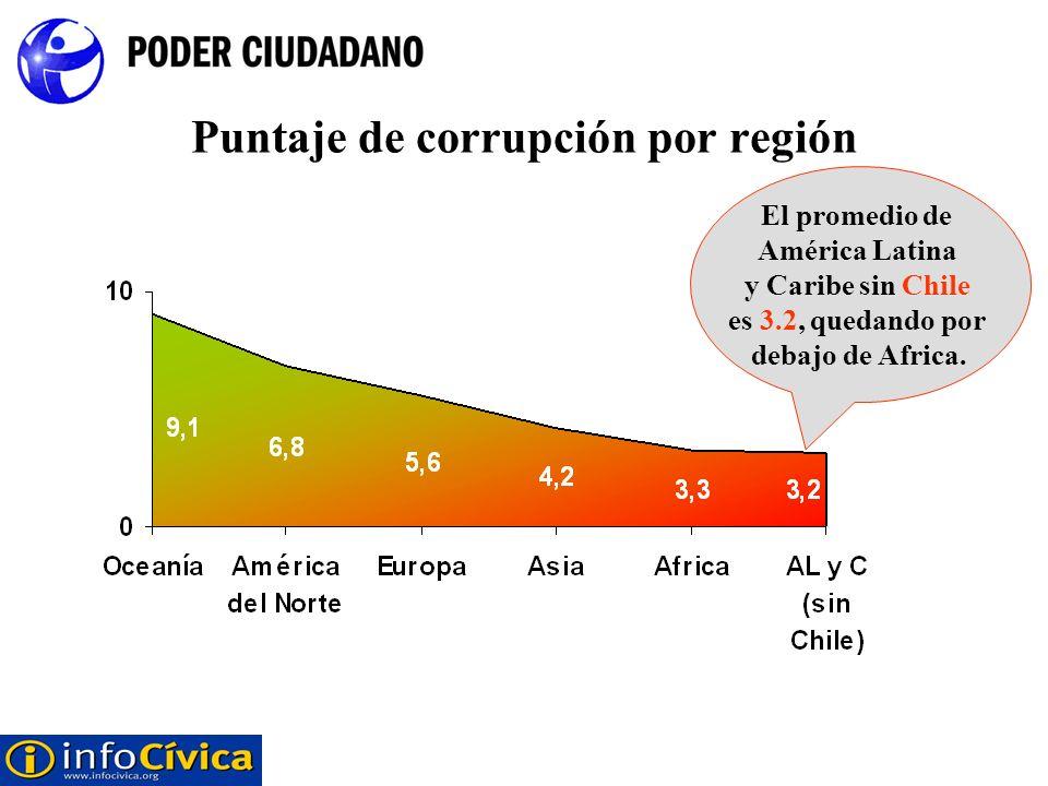 Puntaje de corrupción por región