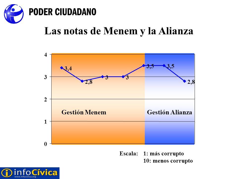Las notas de Menem y la Alianza