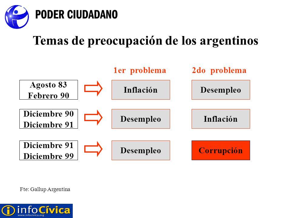 Temas de preocupación de los argentinos