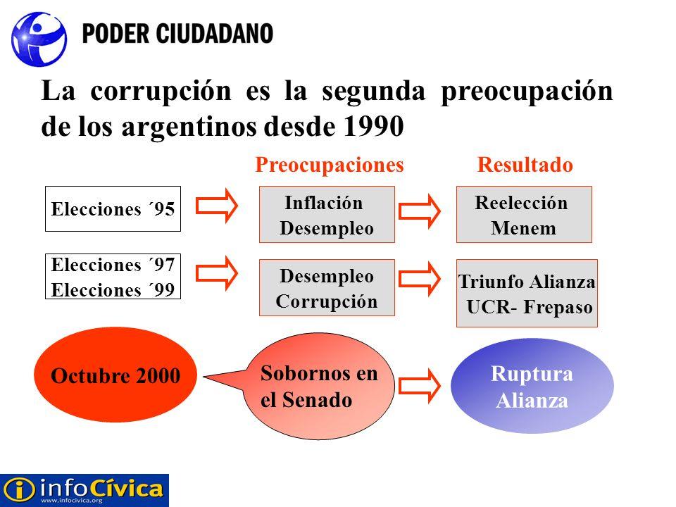 La corrupción es la segunda preocupación de los argentinos desde 1990