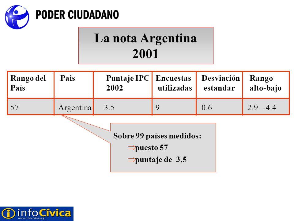 La nota Argentina 2001Rango del Pais Puntaje IPC Encuestas Desviación Rango País 2002 utilizadas estandar alto-bajo.