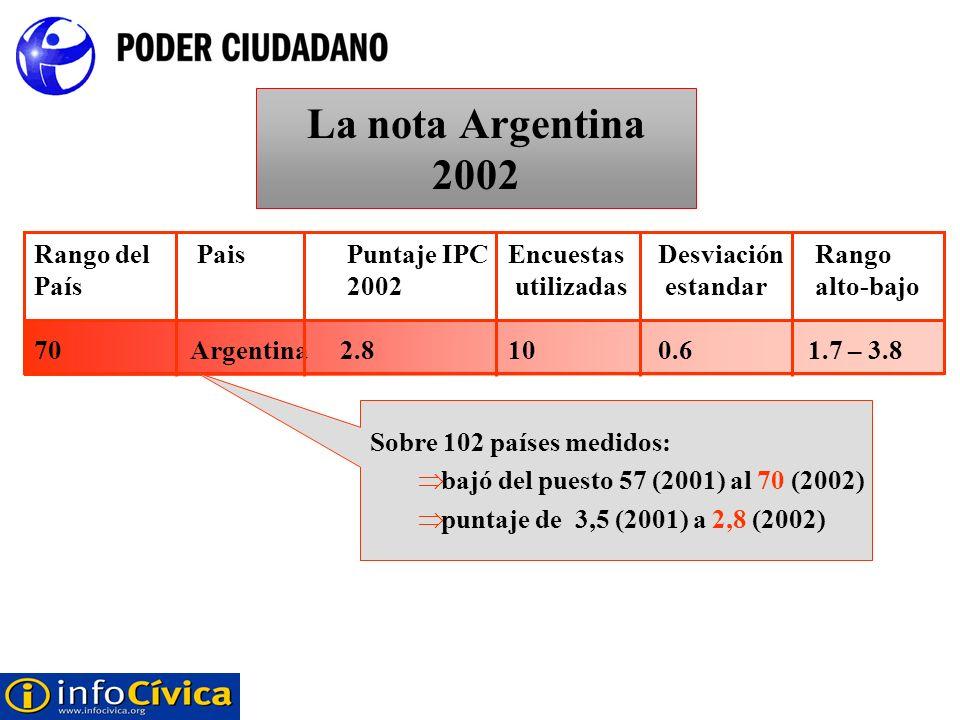 La nota Argentina 2002 Rango del Pais Puntaje IPC Encuestas Desviación Rango País 2002 utilizadas estandar alto-bajo.