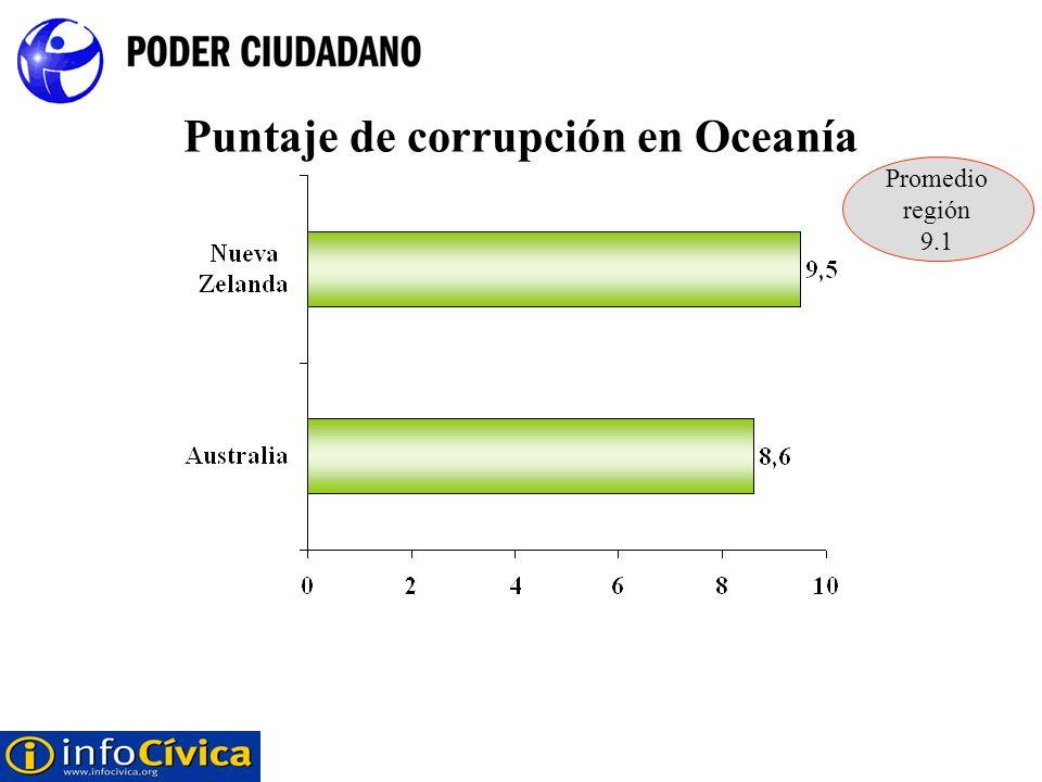 Puntaje de corrupción en Oceanía