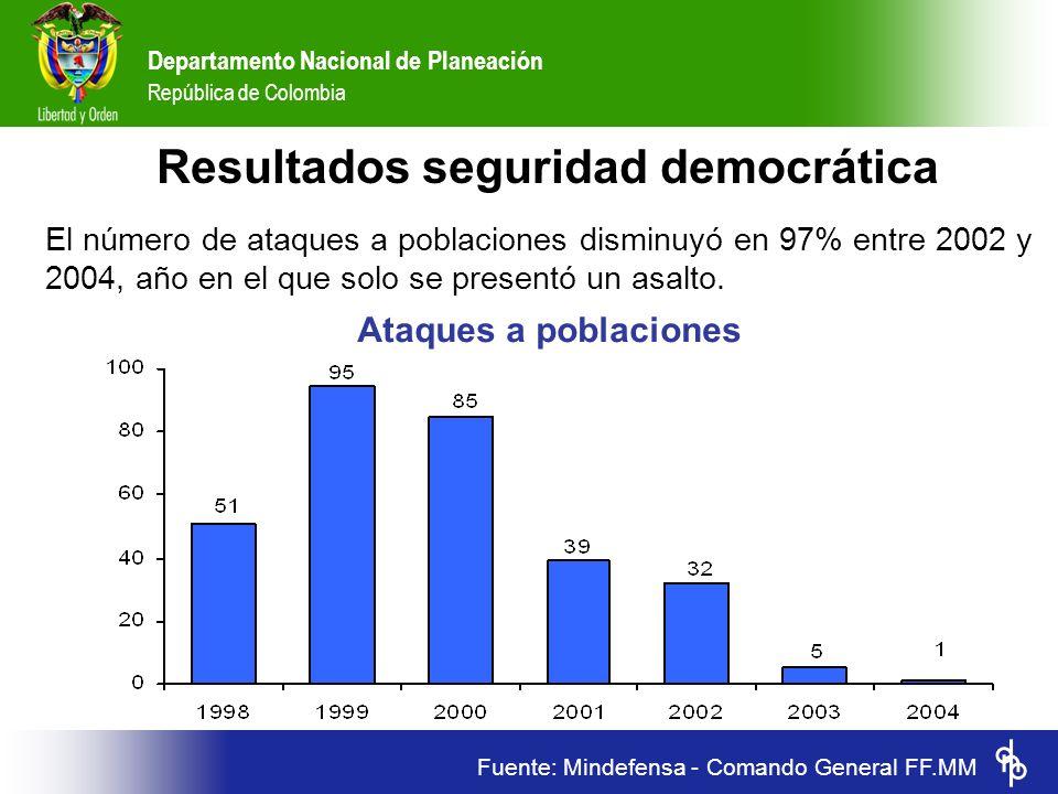 Resultados seguridad democrática