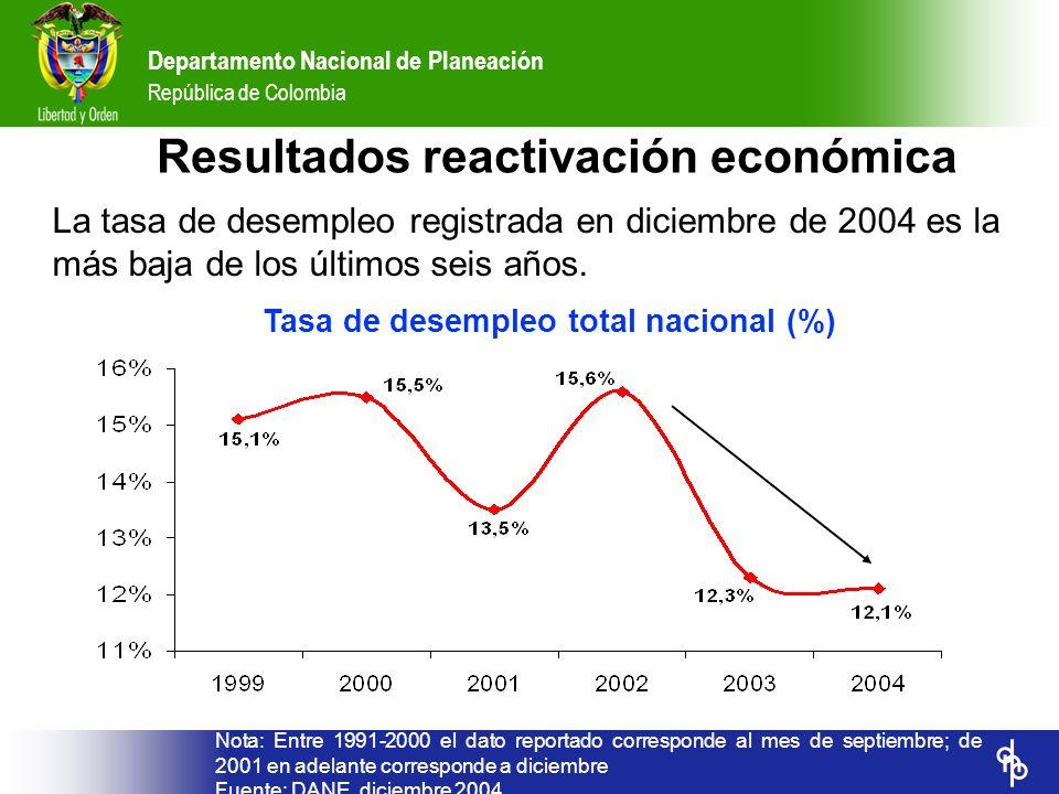 Tasa de desempleo total nacional (%)