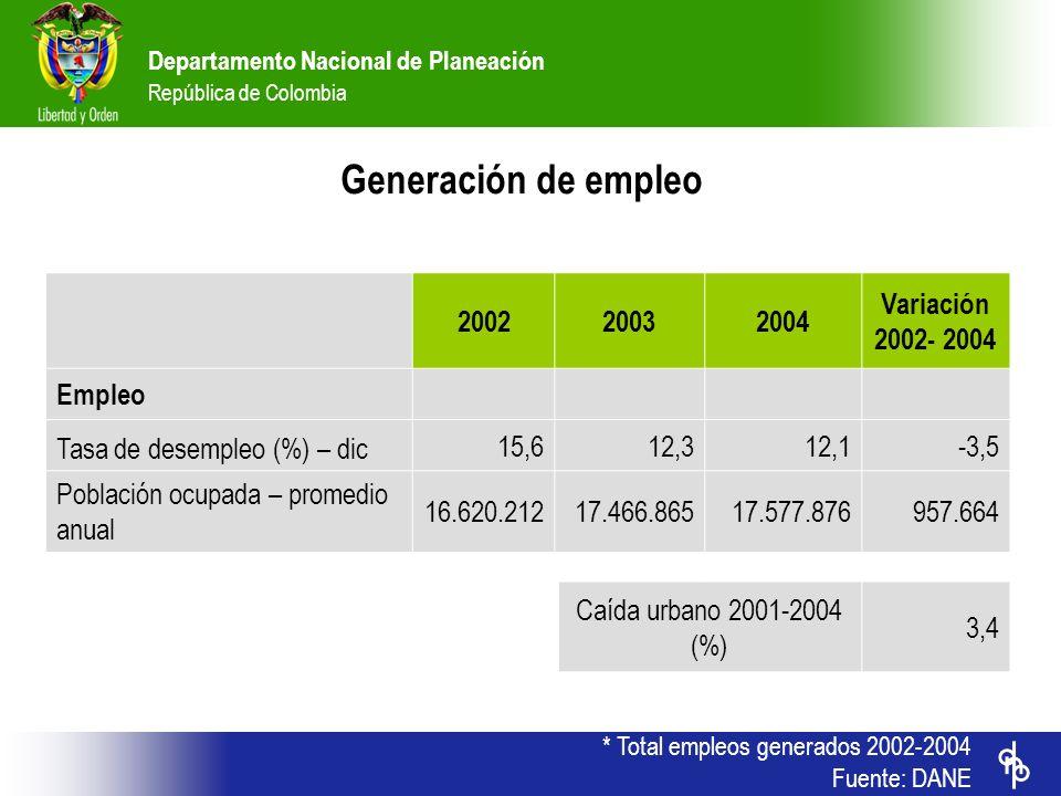 Generación de empleo 2002 2003 2004 Variación 2002- 2004 Empleo
