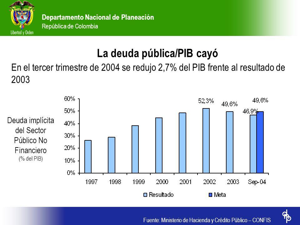 La deuda pública/PIB cayó