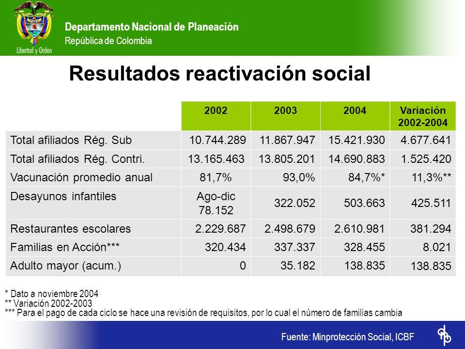 Fuente: Minprotección Social, ICBF