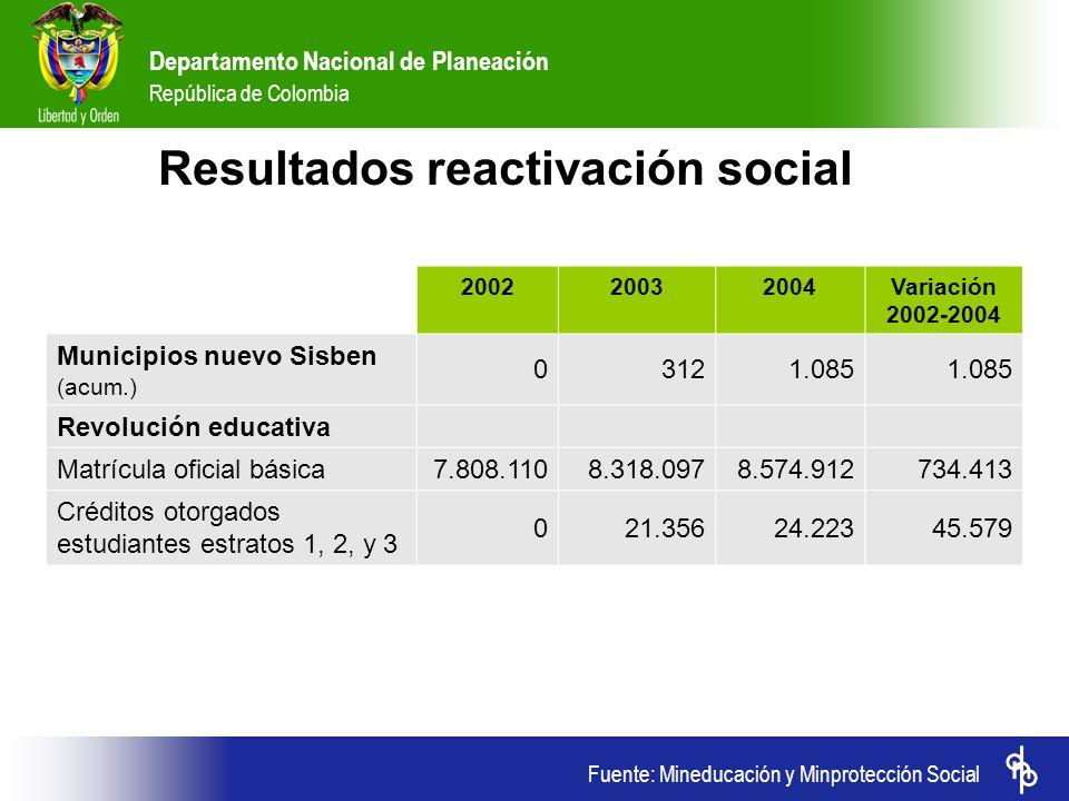 Fuente: Mineducación y Minprotección Social