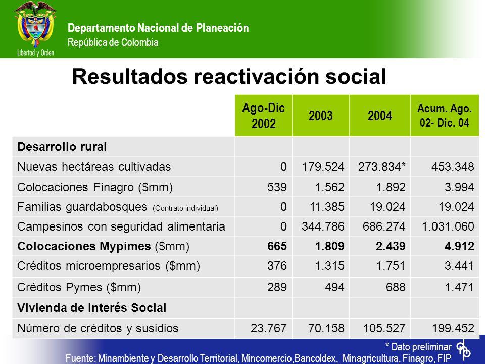 Resultados reactivación social