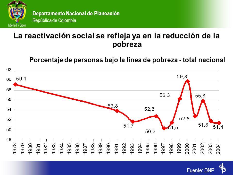 La reactivación social se refleja ya en la reducción de la pobreza Porcentaje de personas bajo la línea de pobreza - total nacional