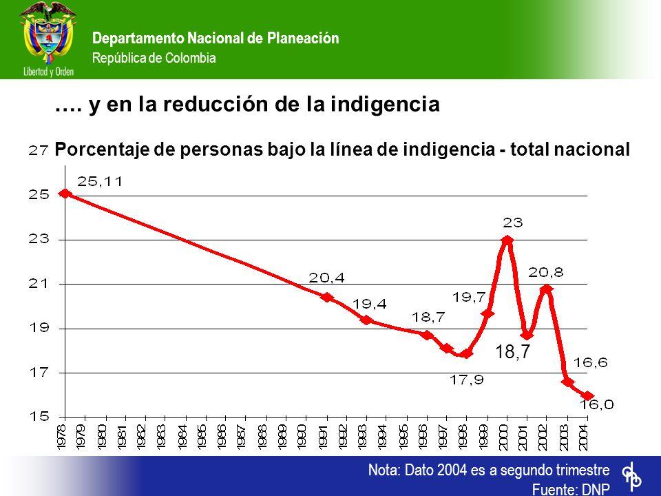 …. y en la reducción de la indigencia Porcentaje de personas bajo la línea de indigencia - total nacional
