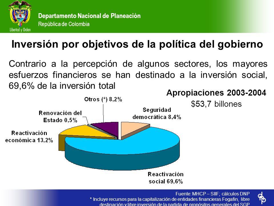 Inversión por objetivos de la política del gobierno