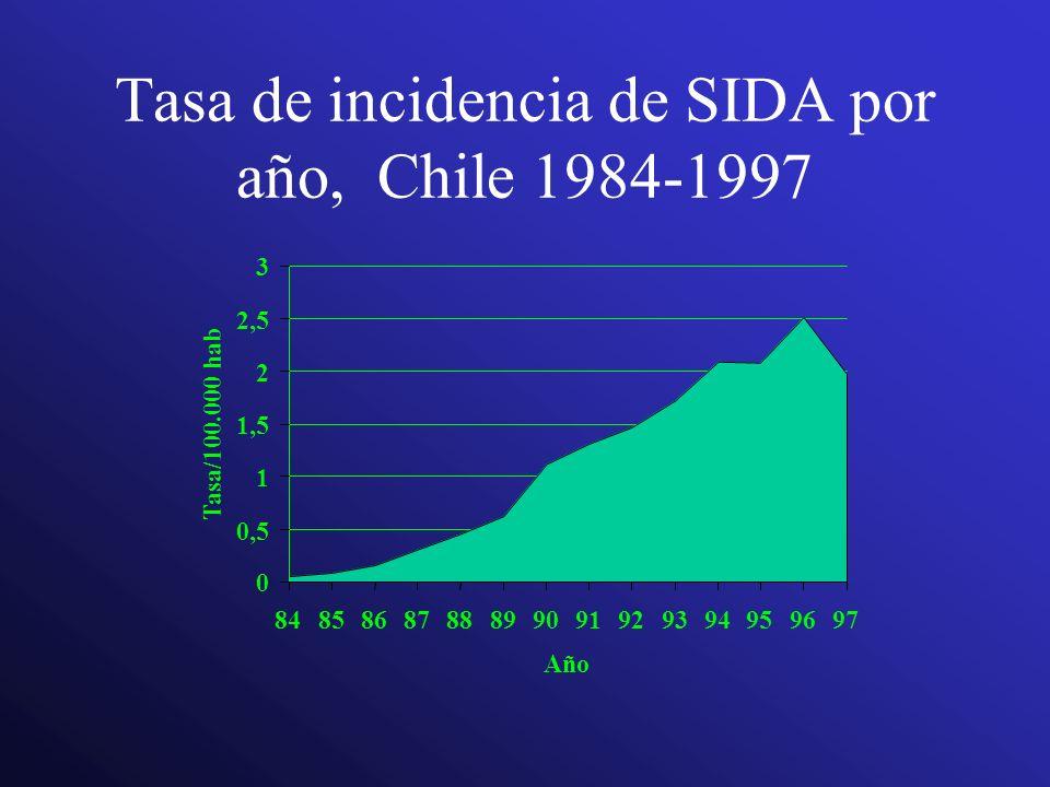 Tasa de incidencia de SIDA por año, Chile 1984-1997