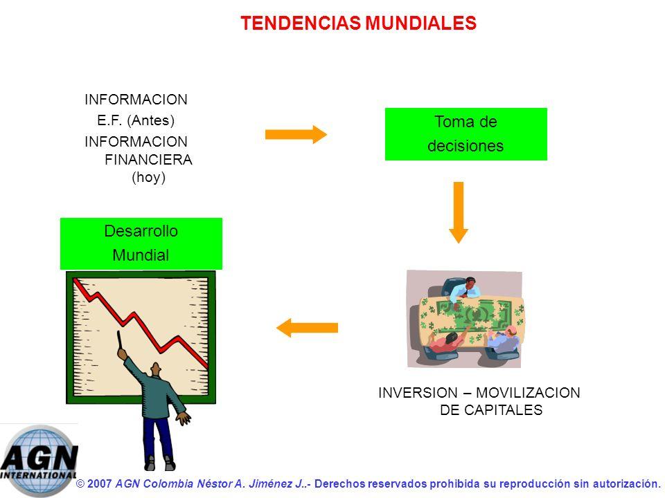 TENDENCIAS MUNDIALES Toma de decisiones Desarrollo Mundial INFORMACION