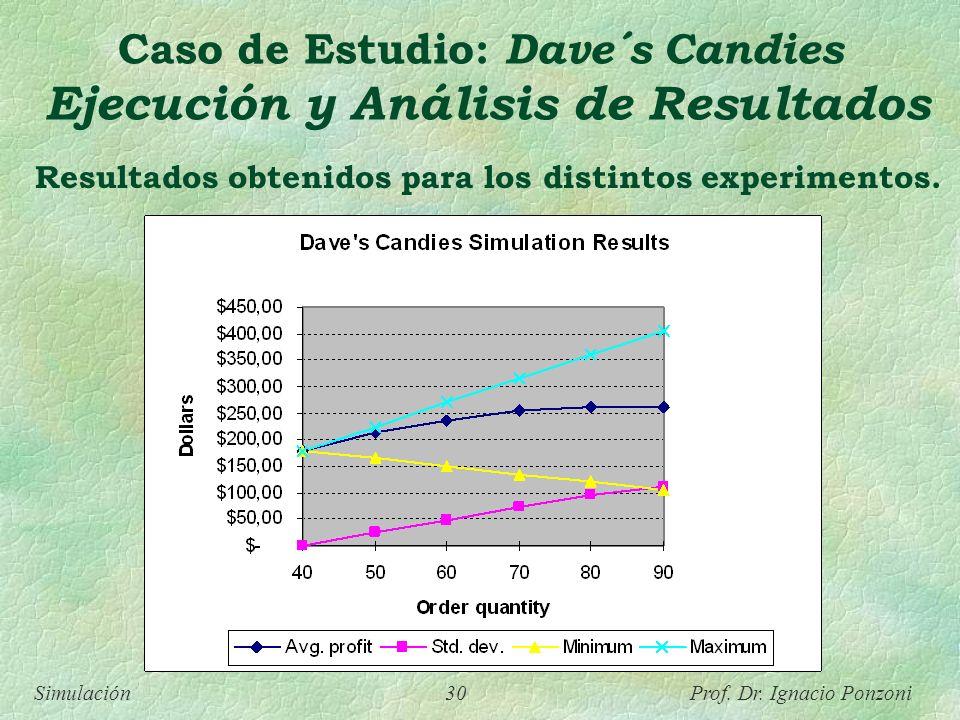 Resultados obtenidos para los distintos experimentos.