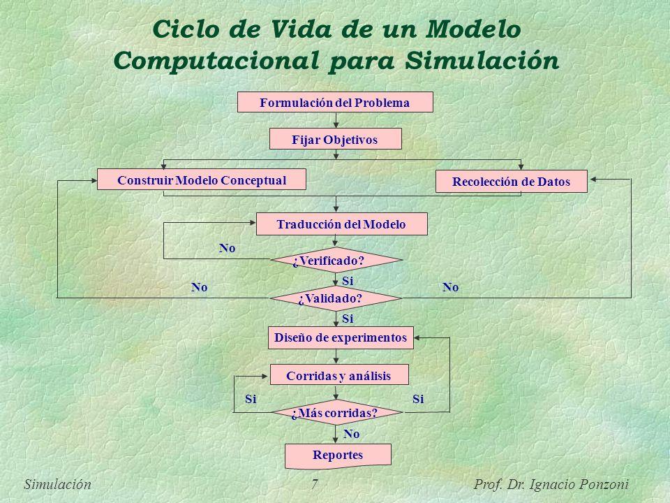 Ciclo de Vida de un Modelo Computacional para Simulación