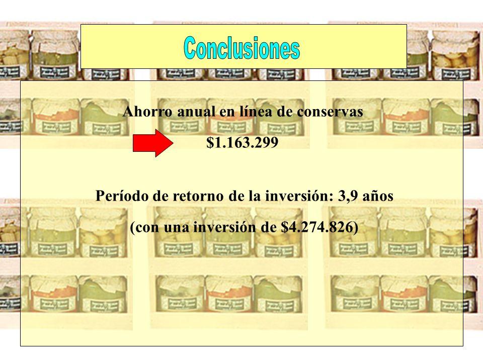 Ahorro anual en línea de conservas $1.163.299