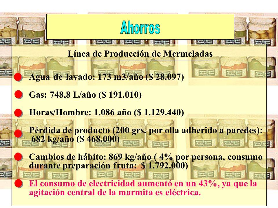 Ahorros Línea de Producción de Mermeladas. Agua de lavado: 173 m3/año ($ 28.097) Gas: 748,8 L/año ($ 191.010)