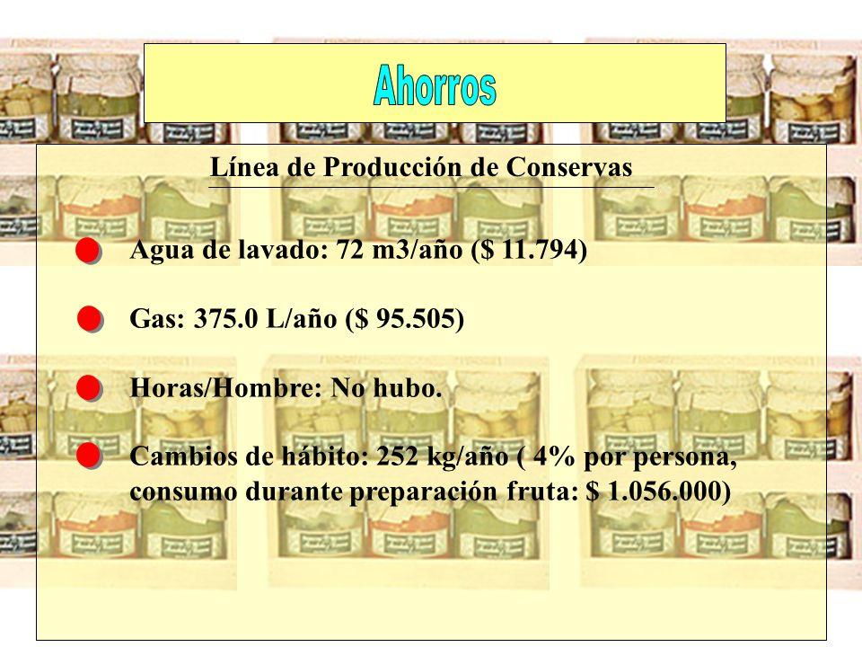 Ahorros Línea de Producción de Conservas. Agua de lavado: 72 m3/año ($ 11.794) Gas: 375.0 L/año ($ 95.505)