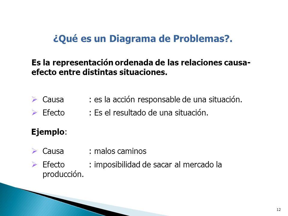 ¿Qué es un Diagrama de Problemas .