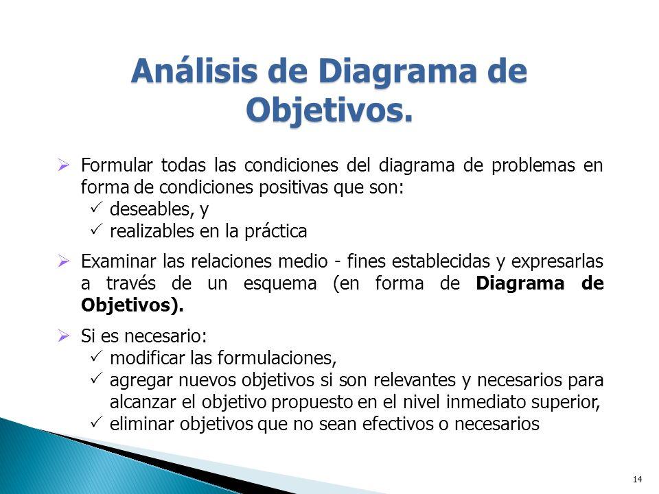 Análisis de Diagrama de Objetivos.