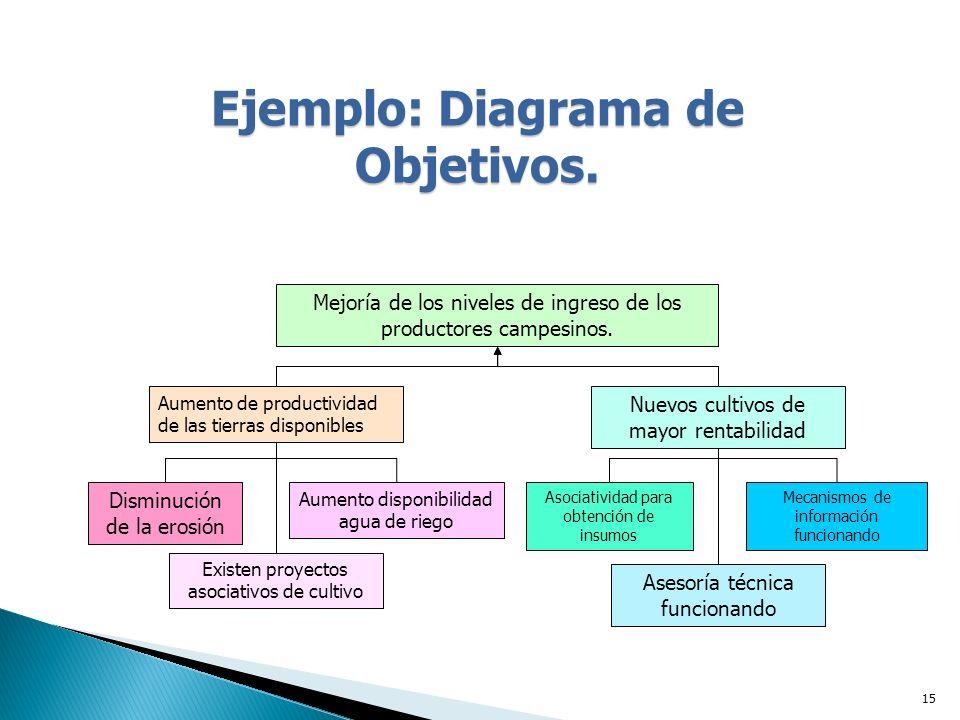 Ejemplo: Diagrama de Objetivos.