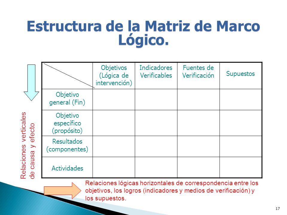 Estructura de la Matriz de Marco Lógico.