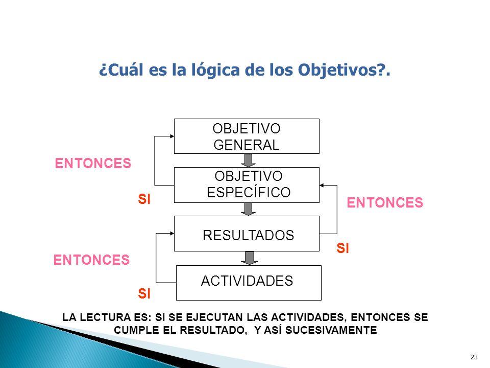 ¿Cuál es la lógica de los Objetivos .