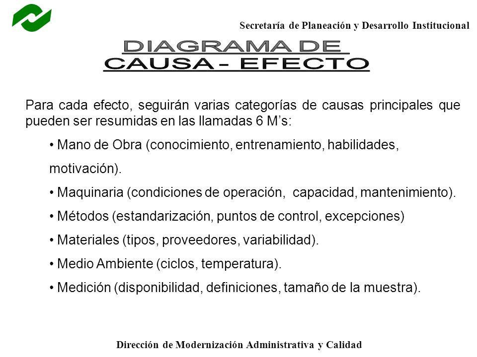 DIAGRAMA DE CAUSA - EFECTO. Para cada efecto, seguirán varias categorías de causas principales que pueden ser resumidas en las llamadas 6 M's: