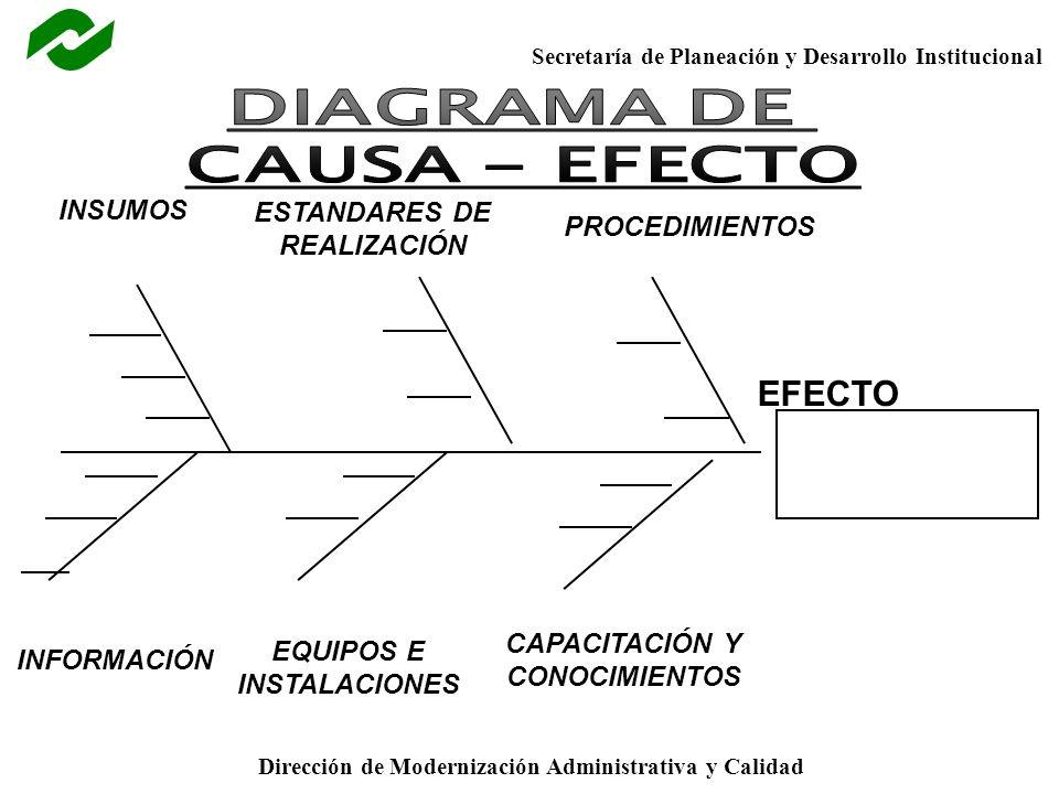 DIAGRAMA DE CAUSA - EFECTO