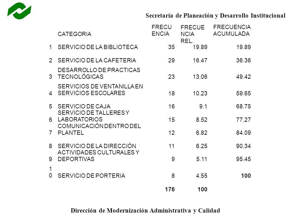 CATEGORIA. FRECUENCIA. FRECUENCIA REL. FRECUENCIA ACUMULADA. 1. SERVICIO DE LA BIBLIOTECA. 35.